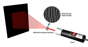 Principle of Diffractive Optics