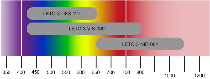 LETO-3 Spatial Light Modulator wavelengths ranges