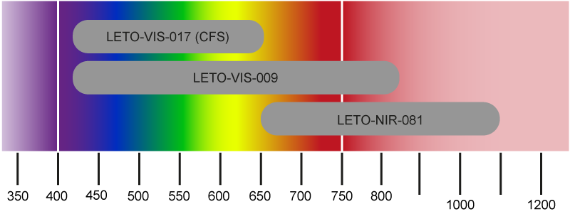 LETO LCOS Spatial Light Modulator wavelengths ranges