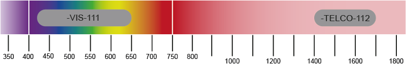 LUNA LCOS SLM Wavelengths Ranges
